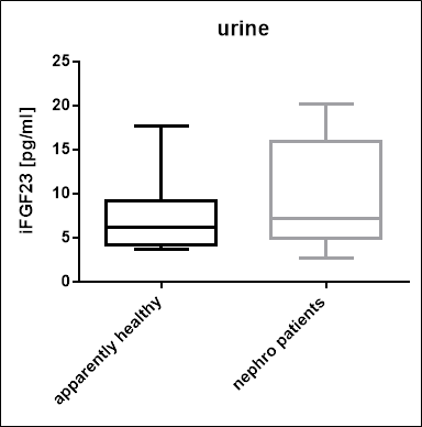 Intact FGF23 Values in Urine Samples
