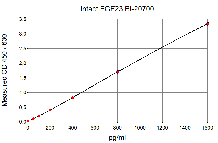 Human intact FGF23 ELISA kit Typical Standard curve
