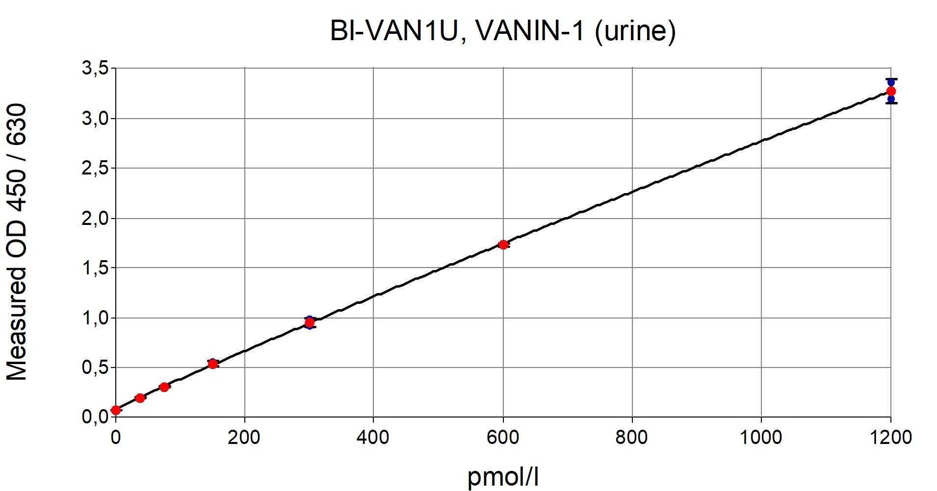Vanin-1 ELISA Typical Standard Curve