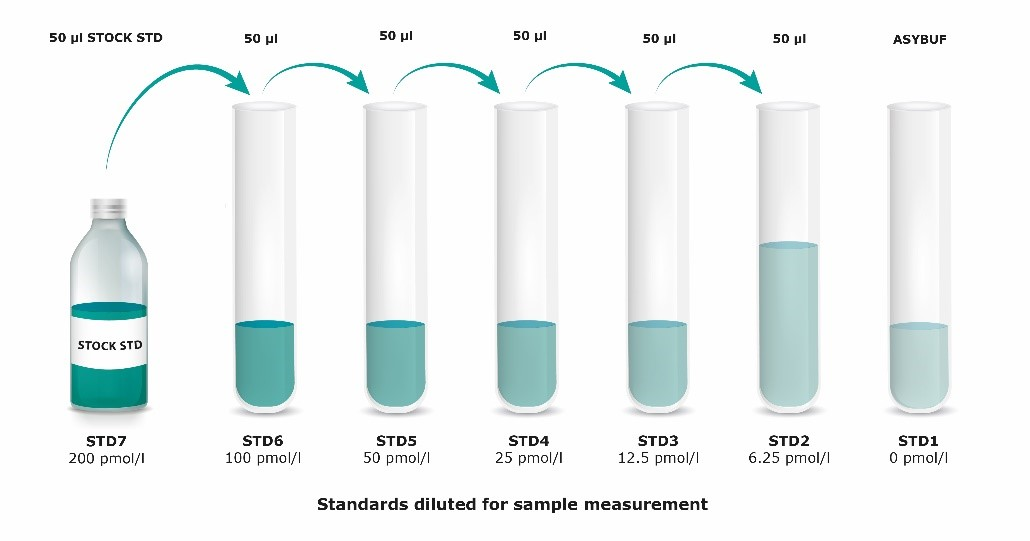 Mouse/Rat Vanin-1 ELISA standards diluted for sample measurement