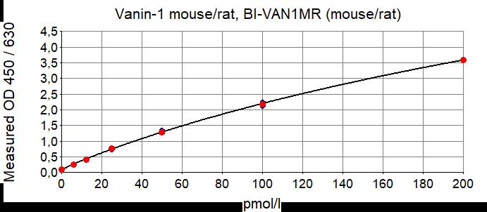 mouse/rat Vanin-1 ELISA Typical Standard Curve