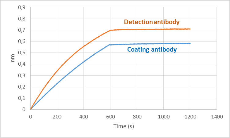 High affinity antibodies human Angiopoietin-2