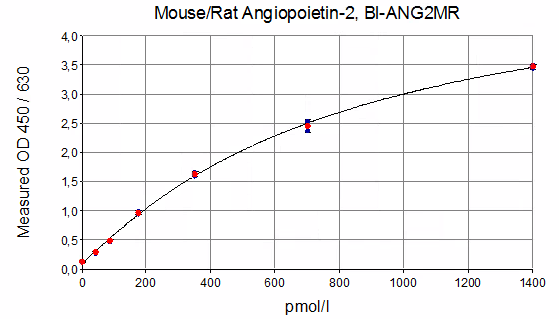 Mouse/Rat Angiopoietin-2 ELISA Typical Standard Curve