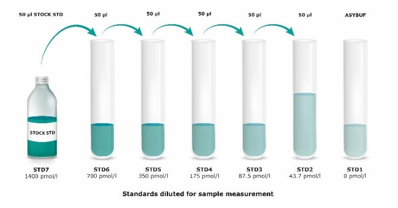 Mouse/Rat Angiopoietin-2 ELISA Standards diluted for sample measurement