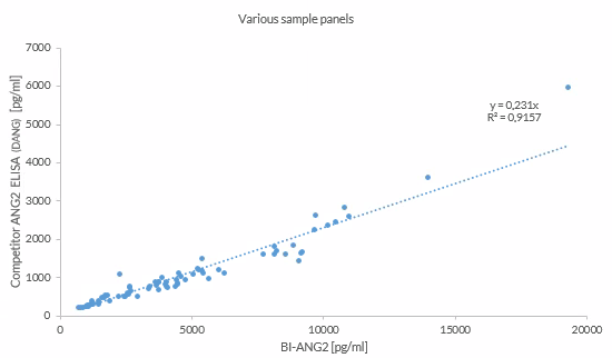 Correlation of human samples measured with two different Angiopoietin-2 ELISA assay kits