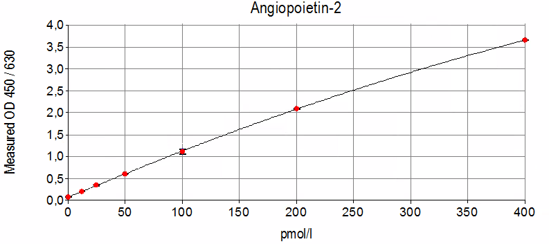 human Angiopoietin-2 ELISA Typical Standard Curve