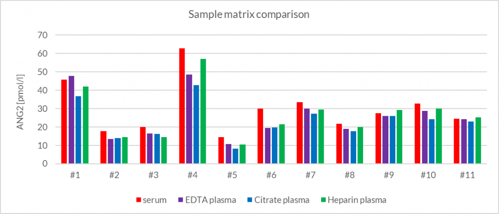 Sample Matrix comparison Angiopoietin-2 (ANG2)