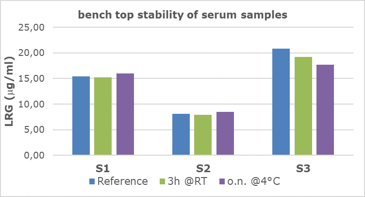 Bench top stability of LRG in serum samples